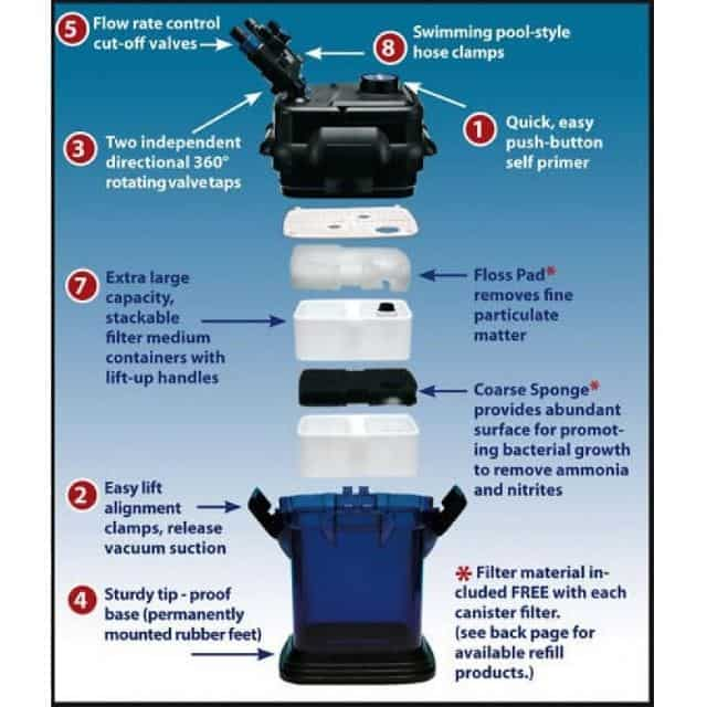 A diagram showing how to clean the canister filter